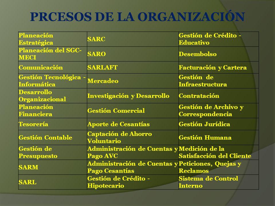 PRCESOS DE LA ORGANIZACIÓN Planeación Estratégica SARC Gestión de Crédito - Educativo Planeación del SGC- MECI SARODesembolso ComunicaciónSARLAFTFacturación y Cartera Gestión Tecnológica - Informática Mercadeo Gestión de Infraestructura Desarrollo Organizacional Investigación y DesarrolloContratación Planeación Financiera Gestión Comercial Gestión de Archivo y Correspondencia TesoreríaAporte de CesantíasGestión Jurídica Gestión Contable Captación de Ahorro Voluntario Gestión Humana Gestión de Presupuesto Administración de Cuentas y Pago AVC Medición de la Satisfacción del Cliente SARM Administración de Cuentas y Pago Cesantías Peticiones, Quejas y Reclamos SARL Gestión de Crédito - Hipotecario Sistema de Control Interno