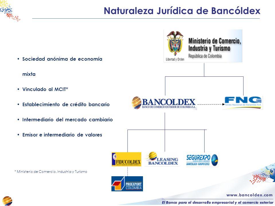 Sociedad anónima de economía mixta Vinculado al MCIT* Establecimiento de crédito bancario Intermediario del mercado cambiario Emisor e intermediario de valores * Ministerio de Comercio, Industria y Turismo Naturaleza Jurídica de Bancóldex