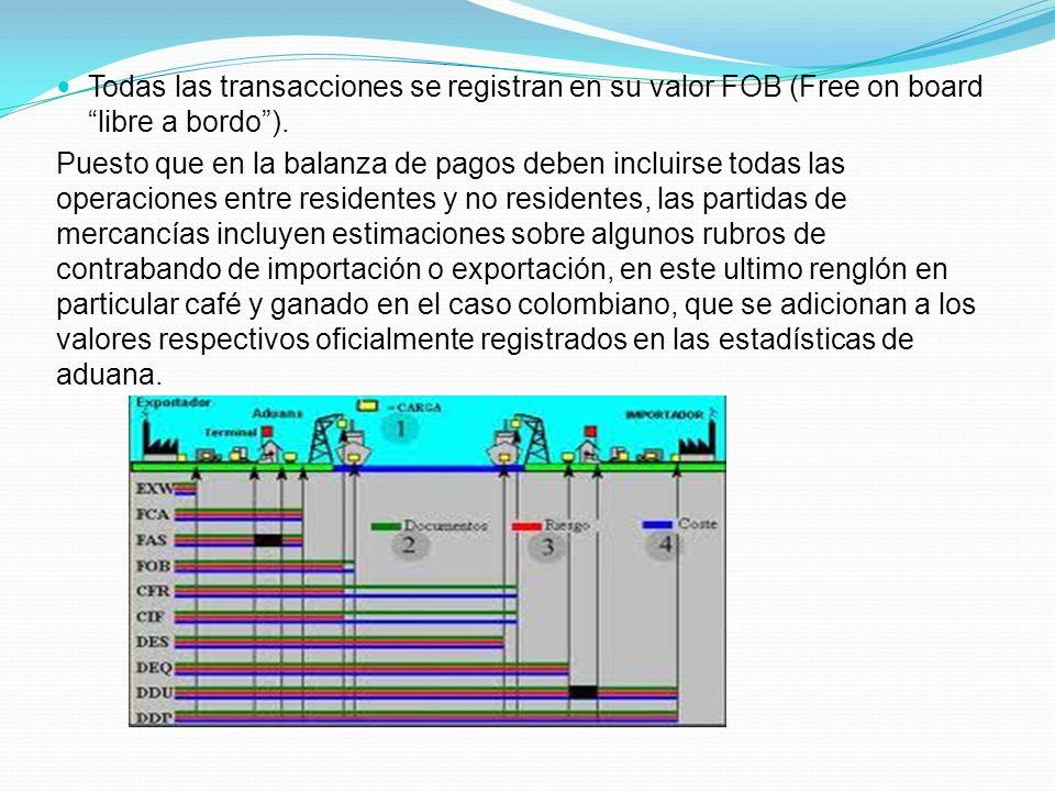 Todas las transacciones se registran en su valor FOB (Free on board libre a bordo). Puesto que en la balanza de pagos deben incluirse todas las operac
