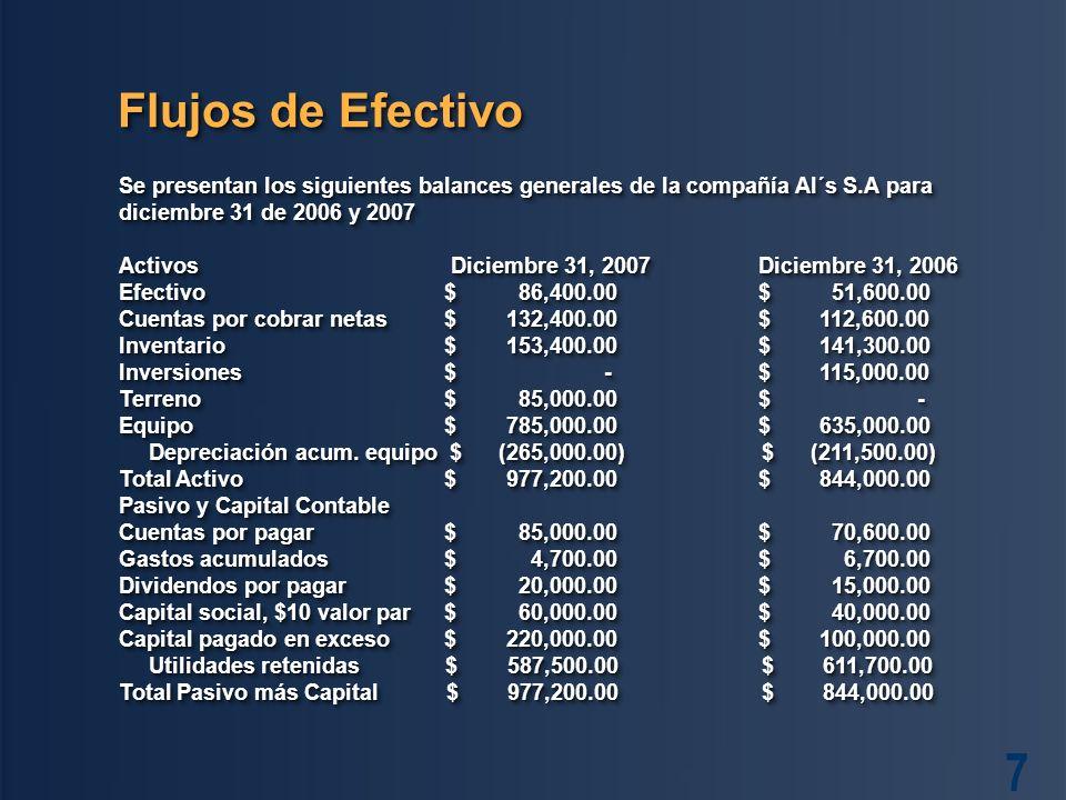 7 Flujos de Efectivo Se presentan los siguientes balances generales de la compañía Al´s S.A para diciembre 31 de 2006 y 2007 Activos Diciembre 31, 2007Diciembre 31, 2006 Efectivo $ 86,400.00 $ 51,600.00 Cuentas por cobrar netas $ 132,400.00 $ 112,600.00 Inventario $ 153,400.00 $ 141,300.00 Inversiones $ - $ 115,000.00 Terreno $ 85,000.00 $ - Equipo $ 785,000.00 $ 635,000.00 Depreciación acum.