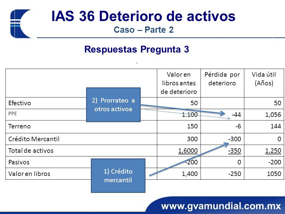 IAS 36 Deterioro de activos Caso – Parte 2 Respuestas Pregunta 3.