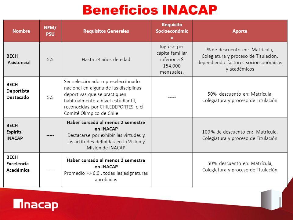Beneficios INACAP Nombre NEM/ PSU Requisitos Generales Requisito Socioeconómic o Aporte BECH Asistencial 5,5Hasta 24 años de edad Ingreso per cápita familiar inferior a $ 154,000 mensuales.
