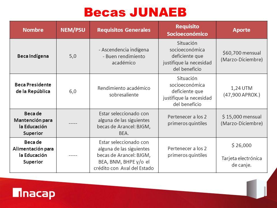 Becas JUNAEB NombreNEM/PSURequisitos Generales Requisito Socioeconómico Aporte Beca Indígena5,0 - Ascendencia indígena - Buen rendimiento académico Si