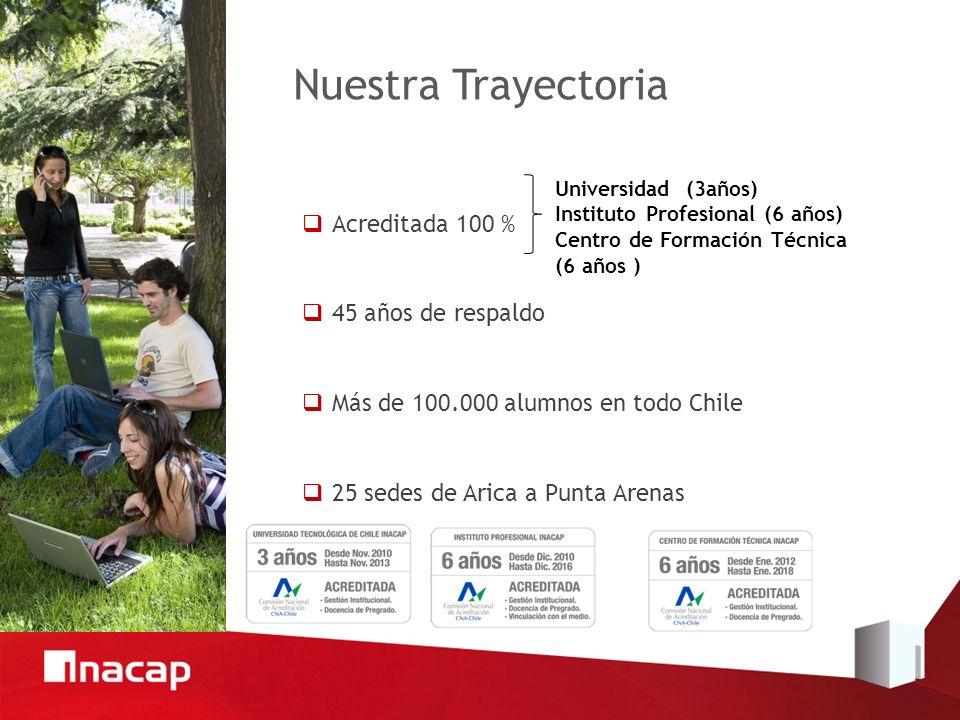 Nuestra Trayectoria Acreditada 100 % 45 años de respaldo Más de 100.000 alumnos en todo Chile 25 sedes de Arica a Punta Arenas Universidad (3años) Instituto Profesional (6 años) Centro de Formación Técnica (6 años )