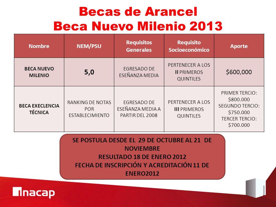 Becas de Arancel Beca Nuevo Milenio 2013 NombreNEM/PSU Requisitos Generales Requisito Socioeconómico Aporte BECA NUEVO MILENIO 5,0 EGRESADO DE ESEÑANZA MEDIA PERTENECER A LOS II PRIMEROS QUINTILES $600,000 BECA EXECLENCIA TÉCNICA RANKING DE NOTAS POR ESTABLECIMIENTO EGRESADO DE ESEÑANZA MEDIA A PARTIR DEL 2008 PERTENECER A LOS III PRIMEROS QUINTILES PRIMER TERCIO: $800.000 SEGUNDO TERCIO: $750.000 TERCER TERCIO: $700.000 SE POSTULA DESDE EL 29 DE OCTUBRE AL 21 DE NOVIEMBRE RESULTADO 18 DE ENERO 2012 FECHA DE INSCRIPCIÓN Y ACREDITACIÓN 11 DE ENERO2012
