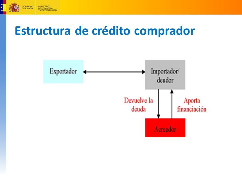 Estructura de crédito comprador