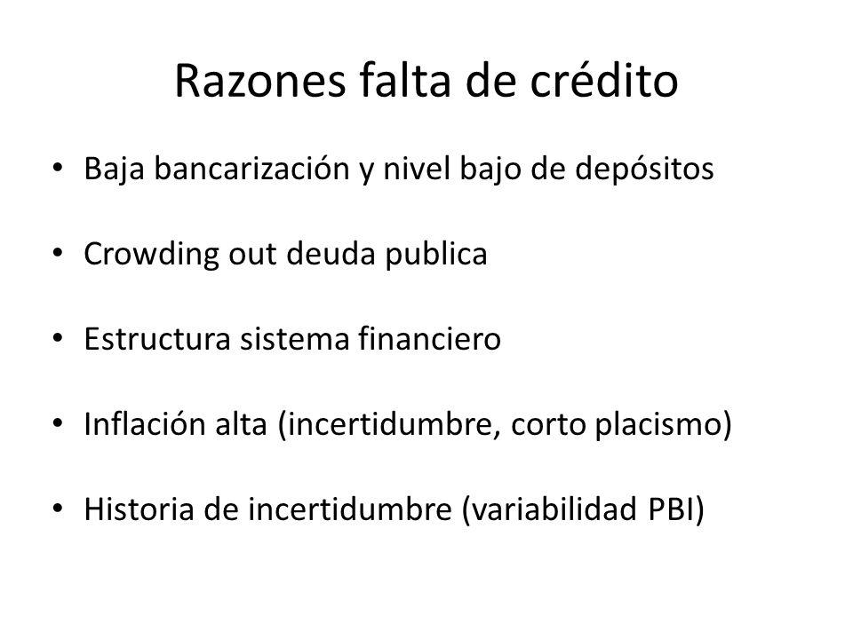 Razones falta de crédito Baja bancarización y nivel bajo de depósitos Crowding out deuda publica Estructura sistema financiero Inflación alta (incerti