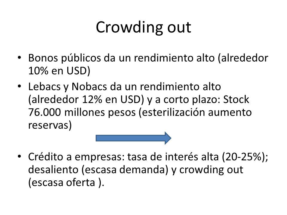 Crowding out Bonos públicos da un rendimiento alto (alrededor 10% en USD) Lebacs y Nobacs da un rendimiento alto (alrededor 12% en USD) y a corto plaz