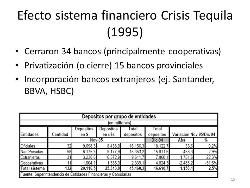 Efecto sistema financiero Crisis Tequila (1995) Cerraron 34 bancos (principalmente cooperativas) Privatización (o cierre) 15 bancos provinciales Incor