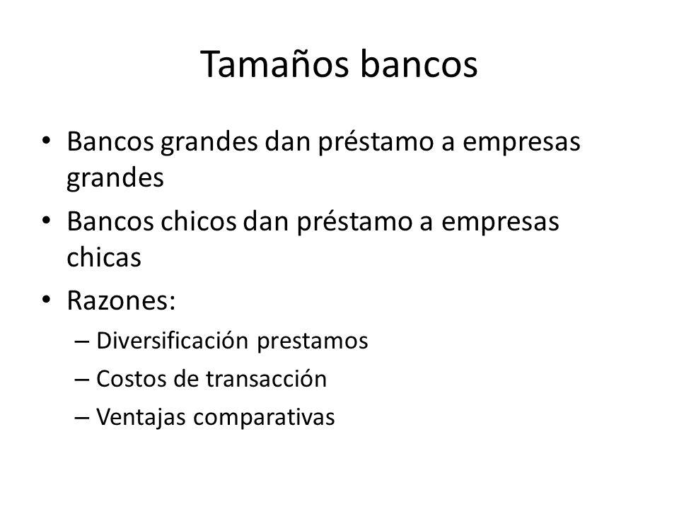 Tamaños bancos Bancos grandes dan préstamo a empresas grandes Bancos chicos dan préstamo a empresas chicas Razones: – Diversificación prestamos – Cost