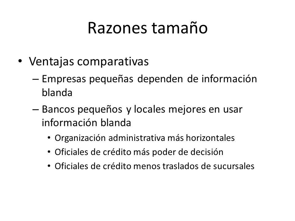 Razones tamaño Ventajas comparativas – Empresas pequeñas dependen de información blanda – Bancos pequeños y locales mejores en usar información blanda
