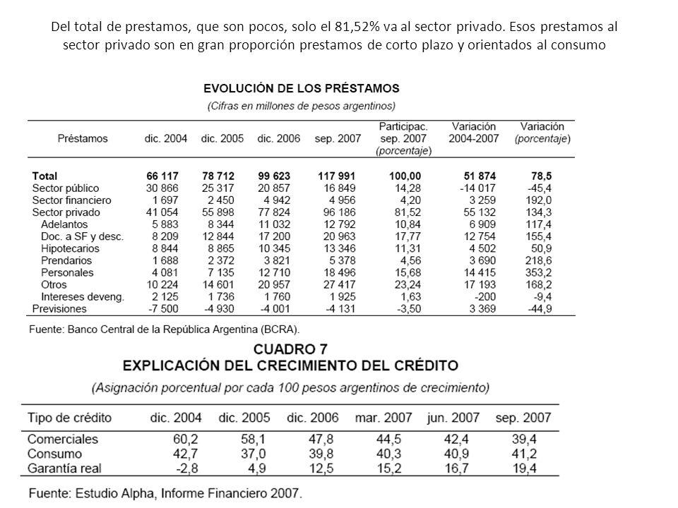 Del total de prestamos, que son pocos, solo el 81,52% va al sector privado. Esos prestamos al sector privado son en gran proporción prestamos de corto