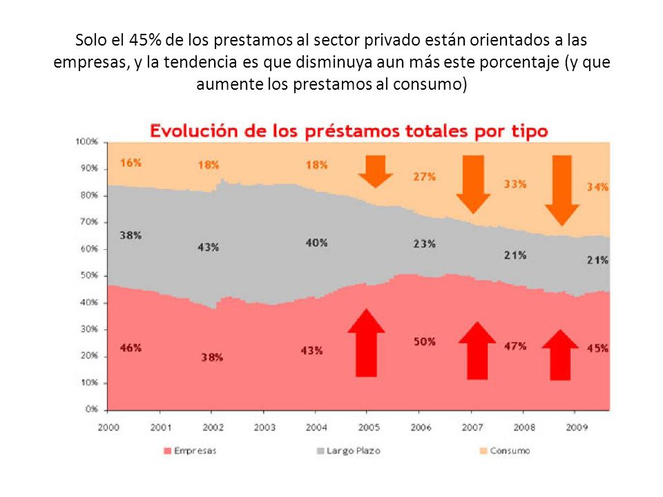 Solo el 45% de los prestamos al sector privado están orientados a las empresas, y la tendencia es que disminuya aun más este porcentaje (y que aumente