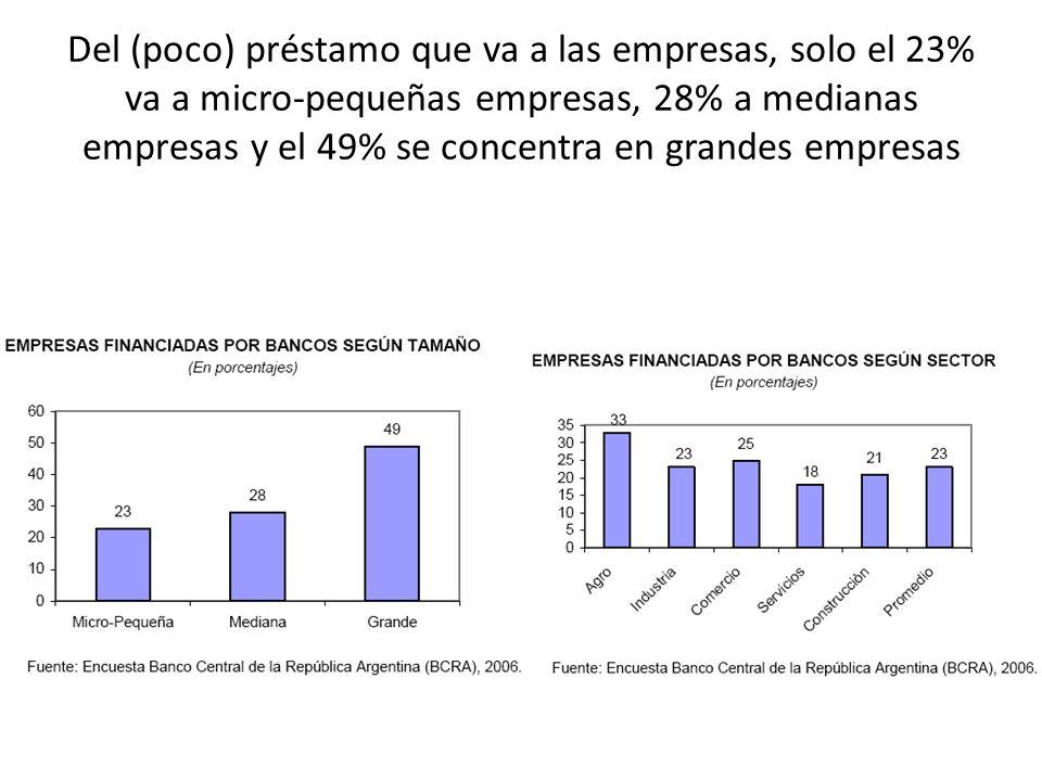Del (poco) préstamo que va a las empresas, solo el 23% va a micro-pequeñas empresas, 28% a medianas empresas y el 49% se concentra en grandes empresas
