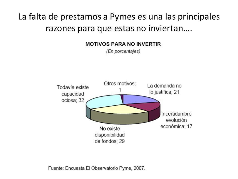 La falta de prestamos bancarios hace que las PYMES se tengan que auto financiar con recursos propios (lo cual también incluye ganancias retenidas).