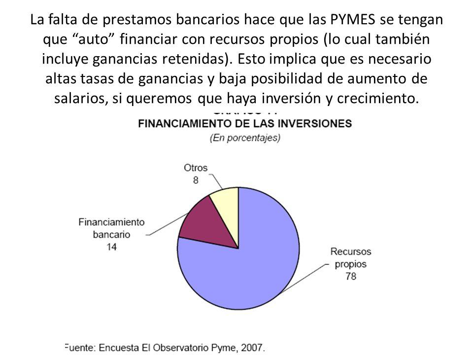 La falta de prestamos bancarios hace que las PYMES se tengan que auto financiar con recursos propios (lo cual también incluye ganancias retenidas). Es
