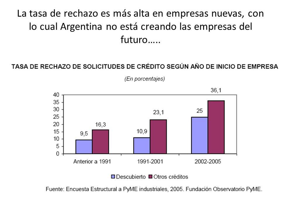 La tasa de rechazo es más alta en empresas nuevas, con lo cual Argentina no está creando las empresas del futuro…..