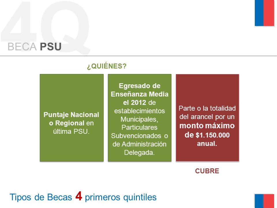 4Q Tipos de Becas 4 primeros quintiles BECA PSU Puntaje Nacional o Regional en última PSU. Egresado de Enseñanza Media el 2012 de establecimientos Mun