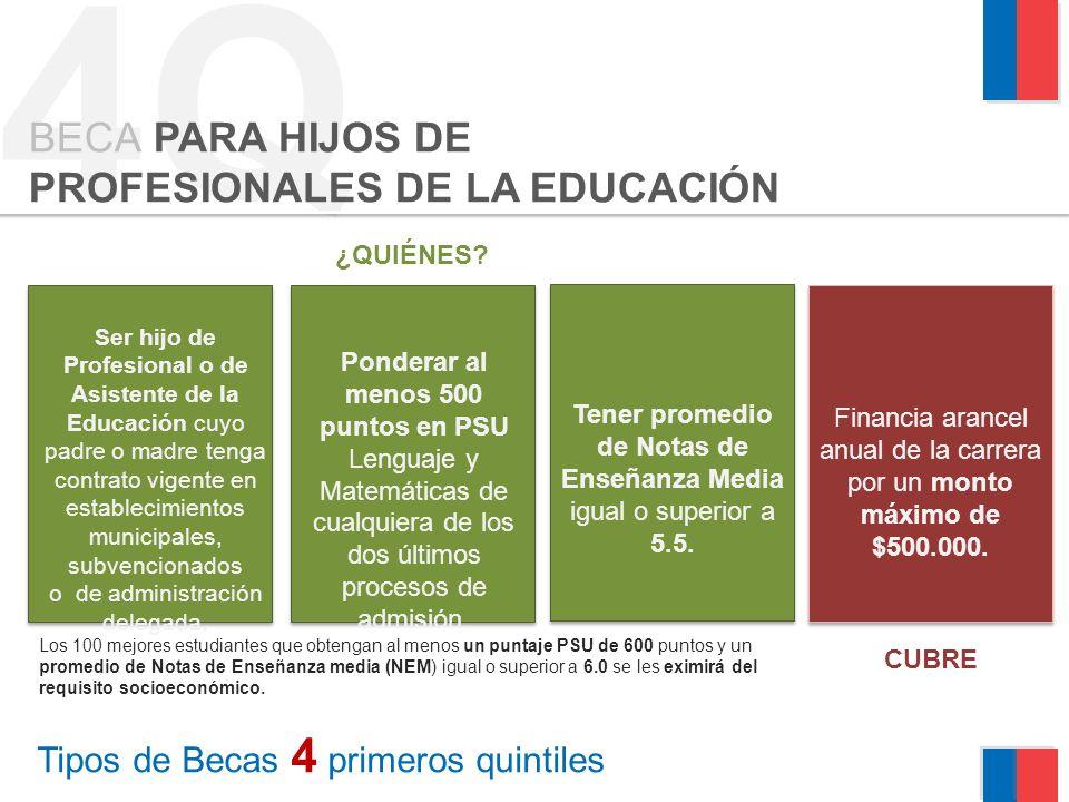 4Q Tipos de Becas 4 primeros quintiles BECA PARA HIJOS DE PROFESIONALES DE LA EDUCACIÓN Ser hijo de Profesional o de Asistente de la Educación cuyo pa