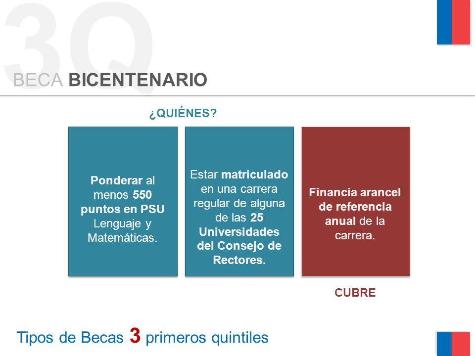 3Q Tipos de Becas 3 primeros quintiles BECA BICENTENARIO Ponderar al menos 550 puntos en PSU Lenguaje y Matemáticas. ¿QUIÉNES? Estar matriculado en un