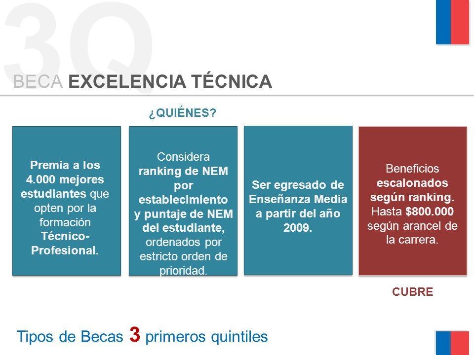 3Q Tipos de Becas 3 primeros quintiles BECA EXCELENCIA TÉCNICA ¿QUIÉNES.