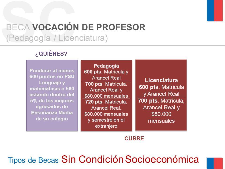 SC Tipos de Becas Sin Condición Socioeconómica BECA VOCACIÓN DE PROFESOR (Pedagogía / Licenciatura) ¿QUIÉNES? Ponderar al menos 600 puntos en PSU Leng