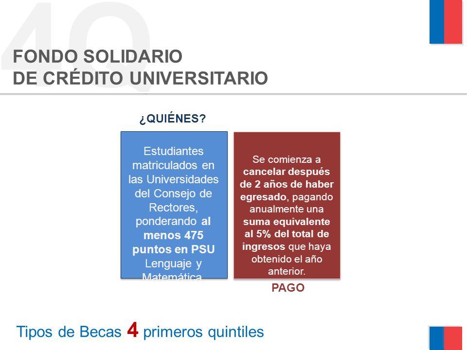4Q FONDO SOLIDARIO DE CRÉDITO UNIVERSITARIO ¿QUIÉNES? Estudiantes matriculados en las Universidades del Consejo de Rectores, ponderando al menos 475 p