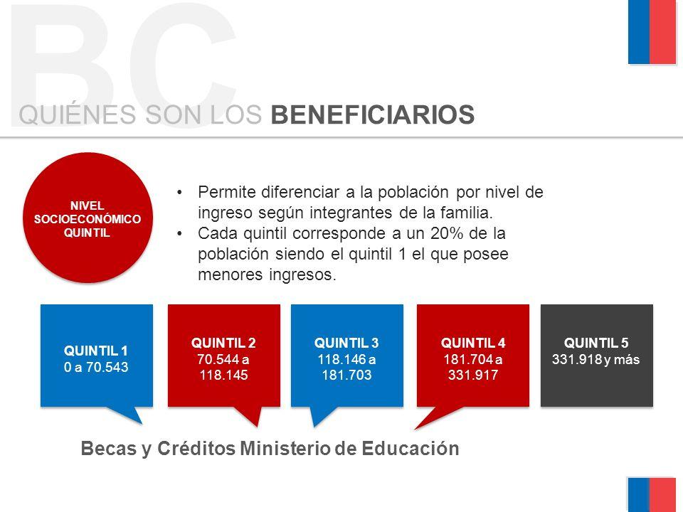 BC QUIÉNES SON LOS BENEFICIARIOS NIVEL SOCIOECONÓMICO QUINTIL Permite diferenciar a la población por nivel de ingreso según integrantes de la familia.