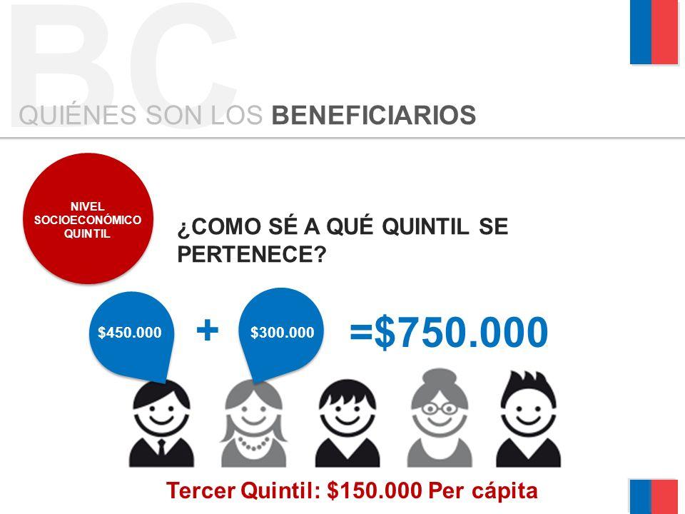 BC QUIÉNES SON LOS BENEFICIARIOS NIVEL SOCIOECONÓMICO QUINTIL ¿COMO SÉ A QUÉ QUINTIL SE PERTENECE? $300.000$450.000 =$750.000 + Tercer Quintil: $150.0