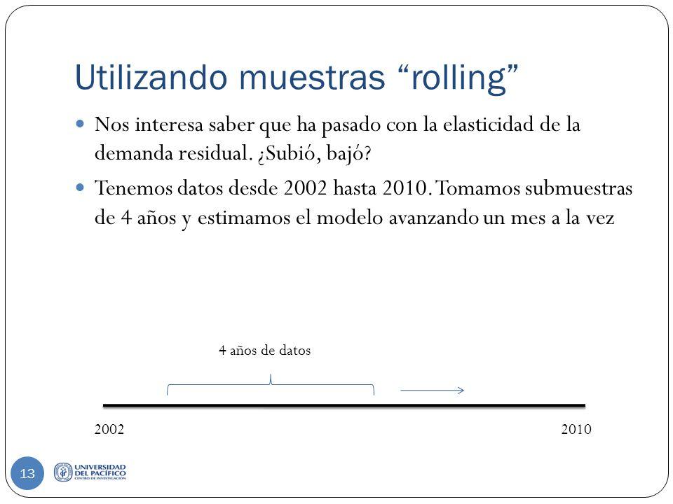 Utilizando muestras rolling 13 Nos interesa saber que ha pasado con la elasticidad de la demanda residual.