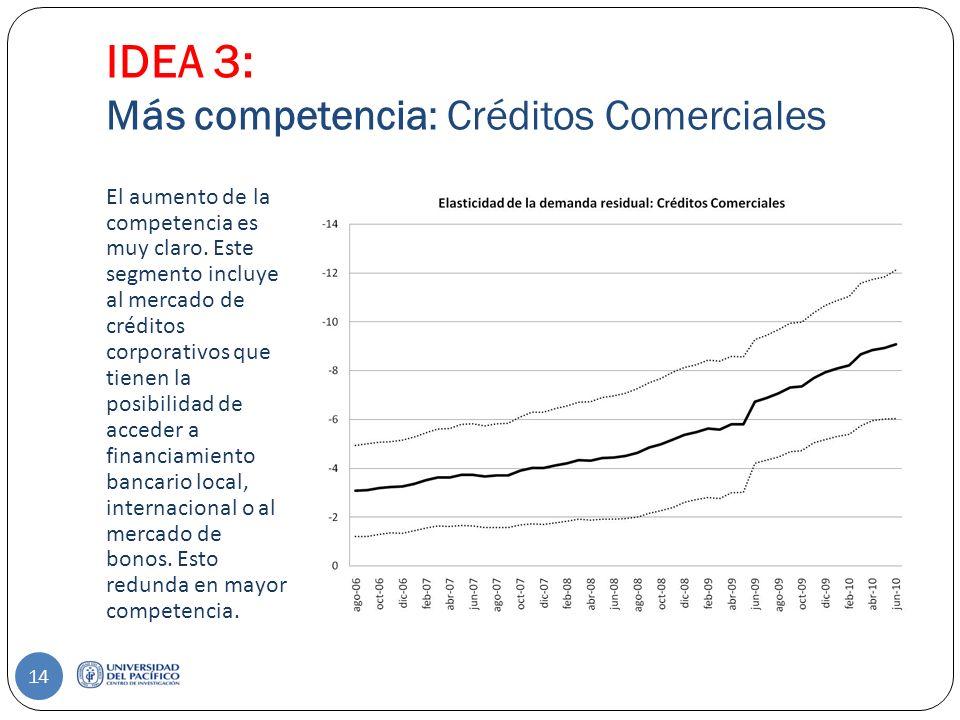IDEA 3: Más competencia: Créditos Comerciales El aumento de la competencia es muy claro.