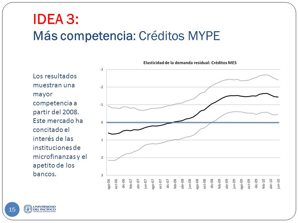 IDEA 3: Más competencia: Créditos MYPE Los resultados muestran una mayor competencia a partir del 2008.