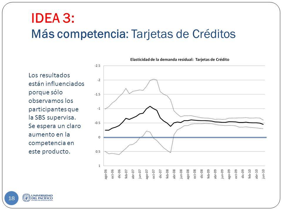 IDEA 3: Más competencia: Tarjetas de Créditos Los resultados están influenciados porque sólo observamos los participantes que la SBS supervisa.