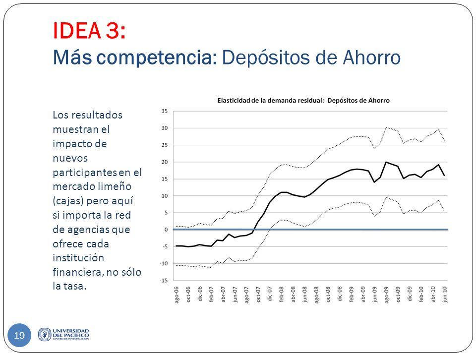 IDEA 3: Más competencia: Depósitos de Ahorro Los resultados muestran el impacto de nuevos participantes en el mercado limeño (cajas) pero aquí si importa la red de agencias que ofrece cada institución financiera, no sólo la tasa.