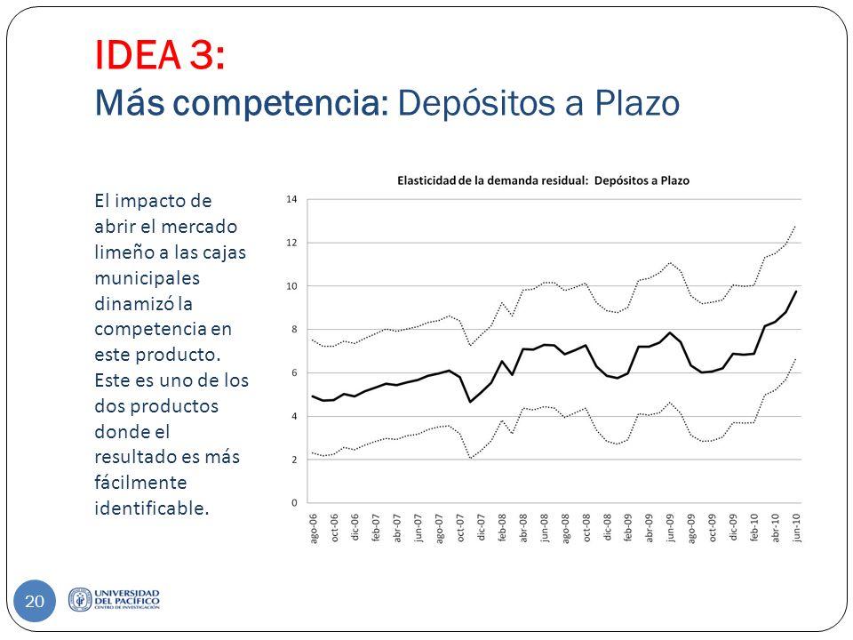 IDEA 3: Más competencia: Depósitos a Plazo El impacto de abrir el mercado limeño a las cajas municipales dinamizó la competencia en este producto.