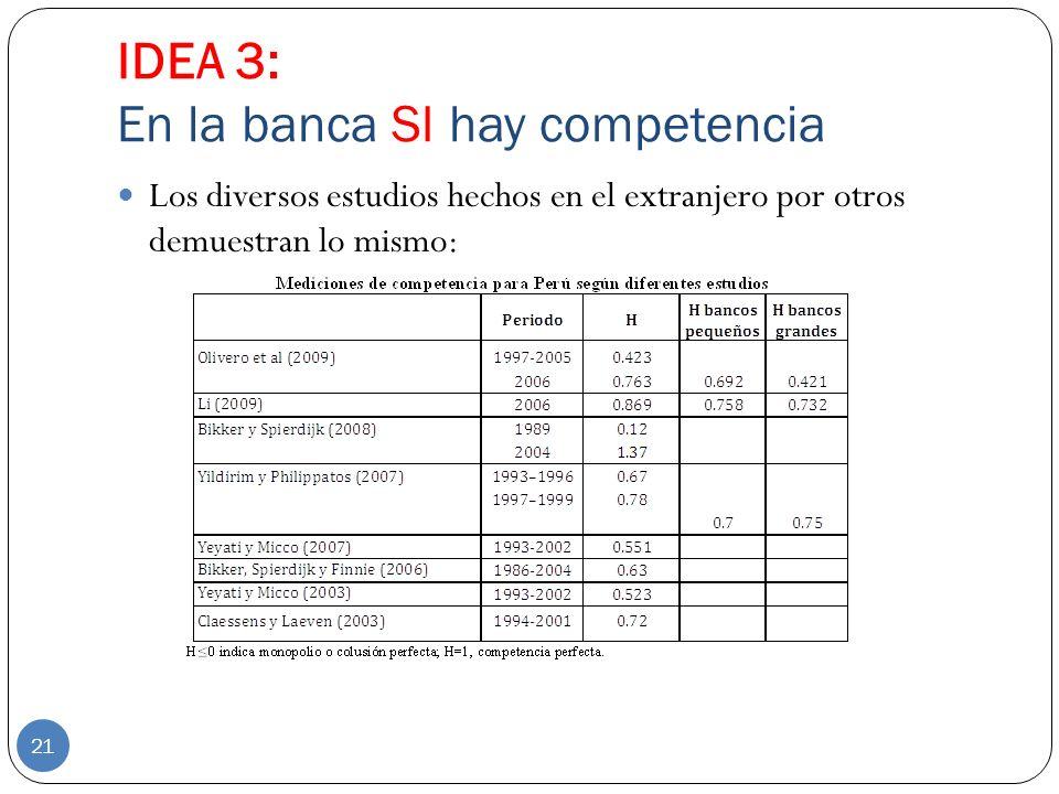 IDEA 3: En la banca SI hay competencia 21 Los diversos estudios hechos en el extranjero por otros demuestran lo mismo: