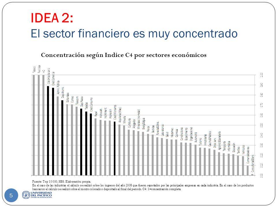 IDEA 2: El sector financiero es muy concentrado 5 Concentración según Indice C4 por sectores económicos Fuente: Top 10 000, SBS.