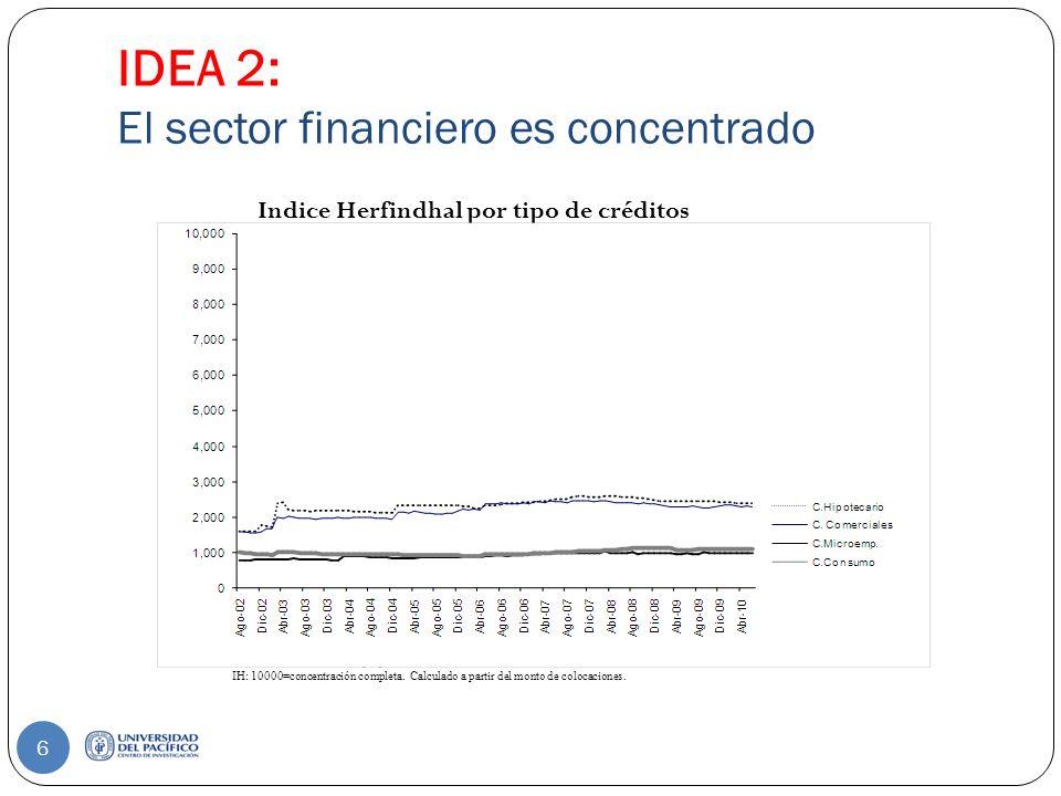 IDEA 2: El sector financiero es concentrado Fuente: SBS.