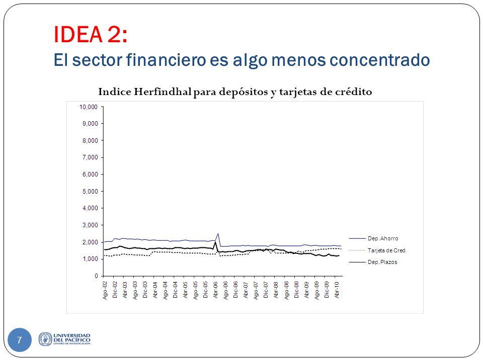 IDEA 2: El sector financiero no es tan concentrado como otros 8 Concentración según Indice Herfindhal por mercados Fuente: DIME, SBS.