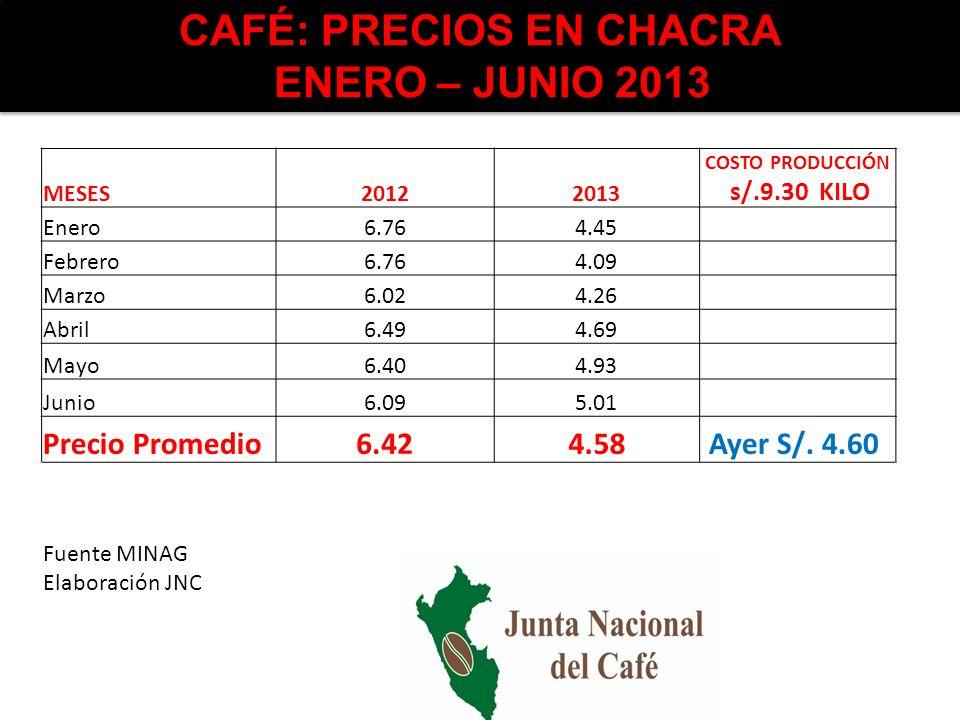 CAFÉ: PRECIOS EN CHACRA ENERO – JUNIO 2013 MESES20122013 COSTO PRODUCCIÓN s/.9.30 KILO Enero6.764.45 Febrero6.764.09 Marzo6.024.26 Abril6.494.69 Mayo6
