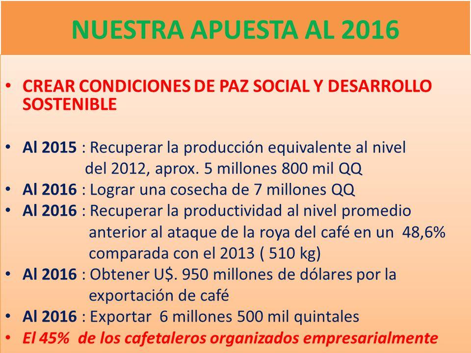 NUESTRA APUESTA AL 2016 CREAR CONDICIONES DE PAZ SOCIAL Y DESARROLLO SOSTENIBLE Al 2015 : Recuperar la producción equivalente al nivel del 2012, aprox