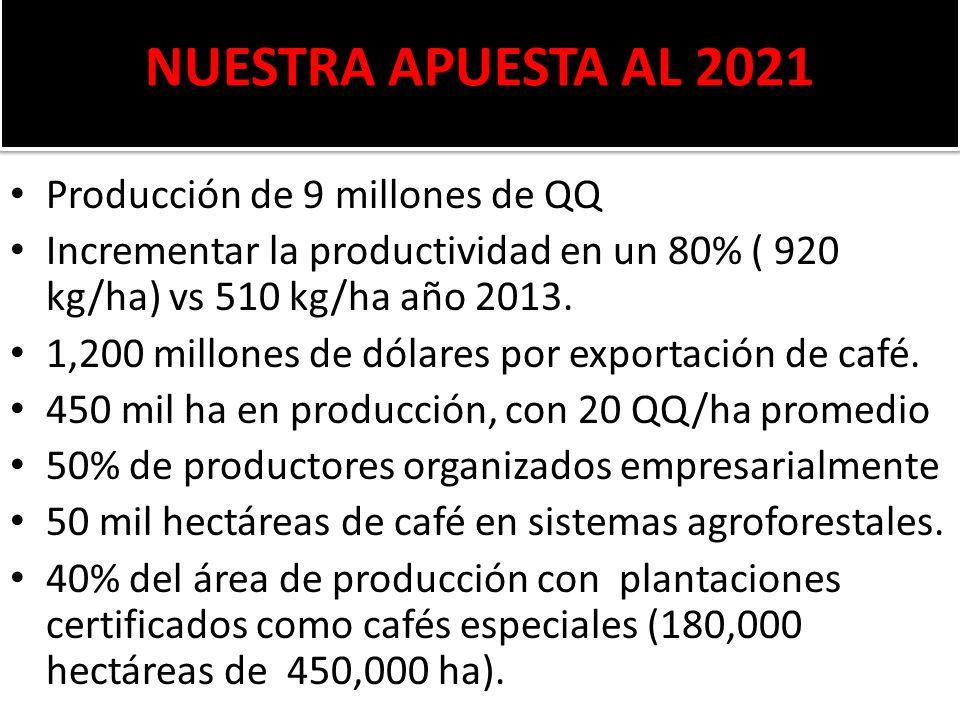 NUESTRA APUESTA AL 2021 Producción de 9 millones de QQ Incrementar la productividad en un 80% ( 920 kg/ha) vs 510 kg/ha año 2013. 1,200 millones de dó