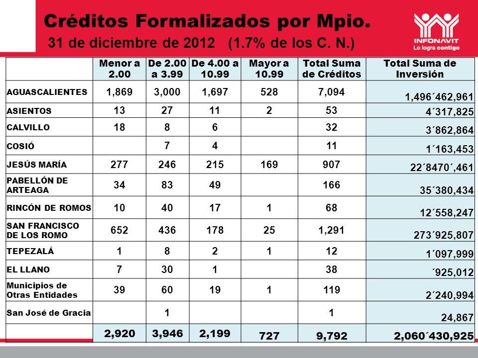 Créditos Formalizados por Mpio. 31 de diciembre de 2012 (1.7% de los C. N.) Menor a 2.00 De 2.00 a 3.99 De 4.00 a 10.99 Mayor a 10.99 Total Suma de Cr