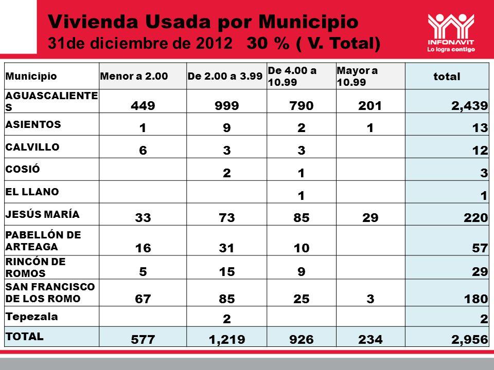 Vivienda Usada por Municipio 31de diciembre de 2012 30 % ( V. Total) MunicipioMenor a 2.00De 2.00 a 3.99 De 4.00 a 10.99 Mayor a 10.99 total AGUASCALI