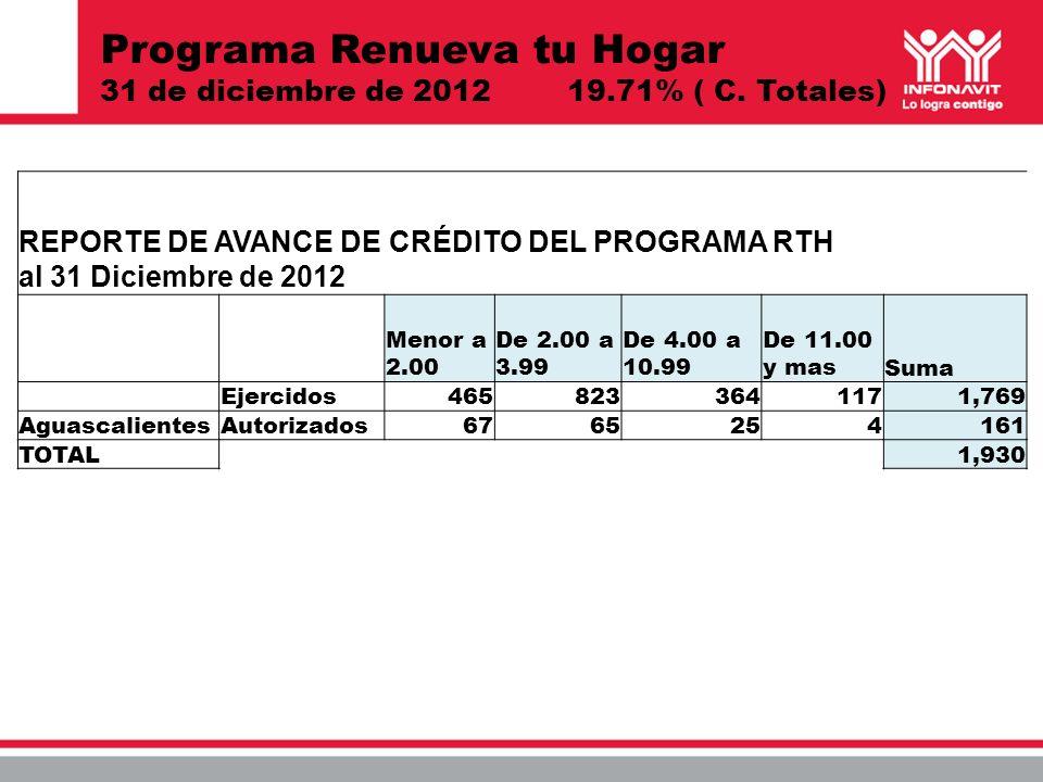 Programa Renueva tu Hogar 31 de diciembre de 2012 19.71% ( C. Totales) REPORTE DE AVANCE DE CRÉDITO DEL PROGRAMA RTH al 31 Diciembre de 2012 Menor a 2