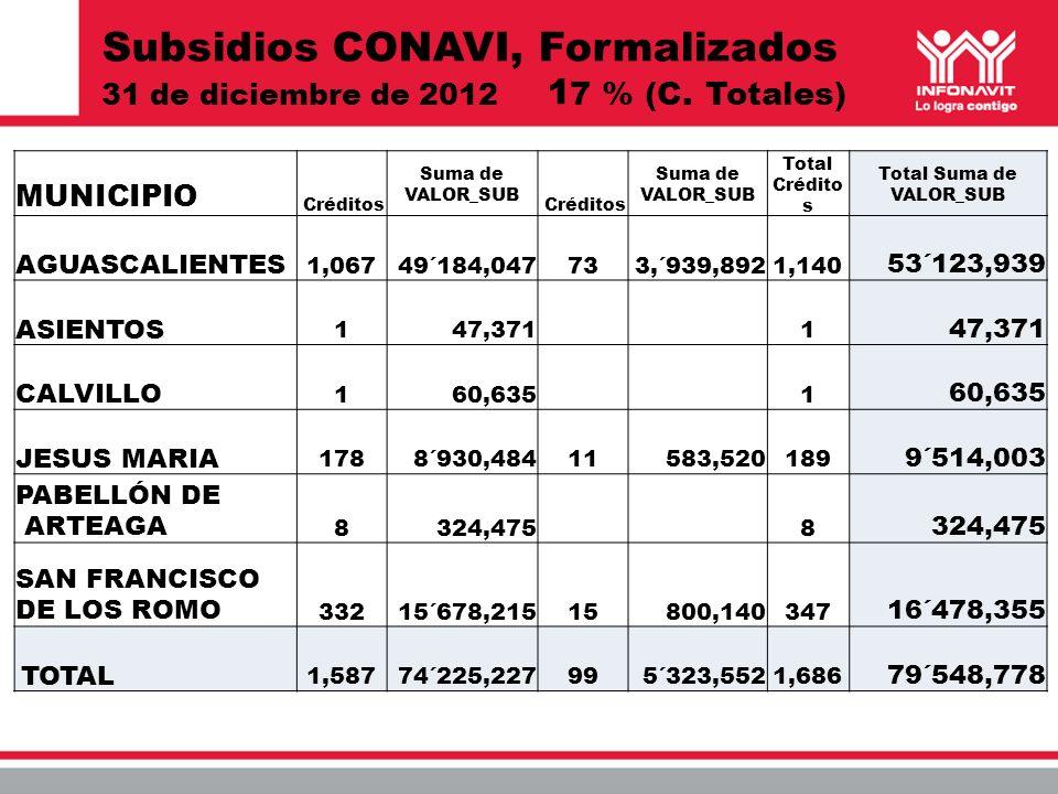 Subsidios CONAVI, Formalizados 31 de diciembre de 2012 1 7 % (C. Totales) MUNICIPIO Créditos Suma de VALOR_SUB Créditos Suma de VALOR_SUB Total Crédit