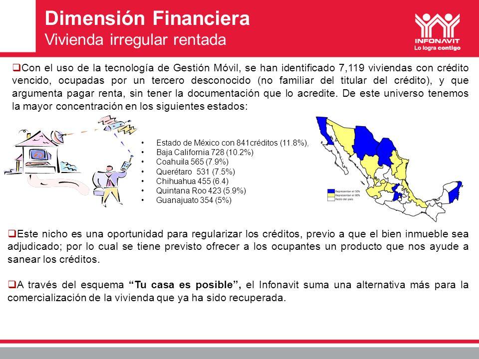 Estado de México con 841créditos (11.8%), Baja California 728 (10.2%) Coahuila 565 (7.9%) Querétaro 531 (7.5%) Chihuahua 455 (6.4) Quintana Roo 423 (5