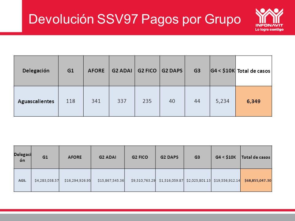 Devolución SSV97 Pagos por Grupo DelegaciónG1AFOREG2 ADAIG2 FICOG2 DAPSG3G4 < $10KTotal de casos Aguascalientes11834133723540445,2346,349 Delegaci ón