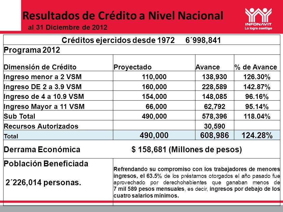 Resultados de Crédito a Nivel Nacional Créditos ejercidos desde 1972 6´998,841 Programa 2012 Dimensión de CréditoProyectadoAvance% de Avance Ingreso m