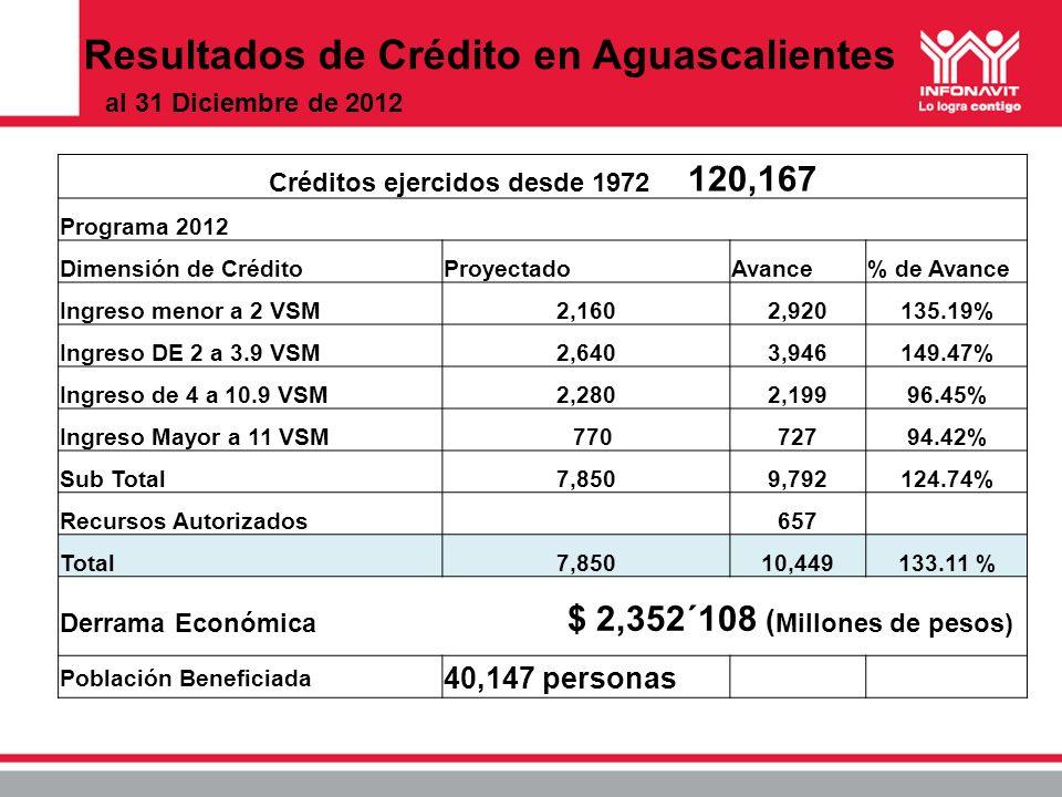 Resultados de Crédito en Aguascalientes Créditos ejercidos desde 1972 120,167 Programa 2012 Dimensión de CréditoProyectadoAvance% de Avance Ingreso me